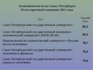 Экономические вузы Санкт-Петербурга. Итоги приемной кампании 2012 года. ВУЗС