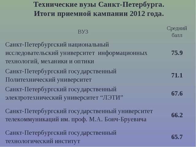 Технические вузы Санкт-Петербурга. Итоги приемной кампании 2012 года. ВУЗСре...