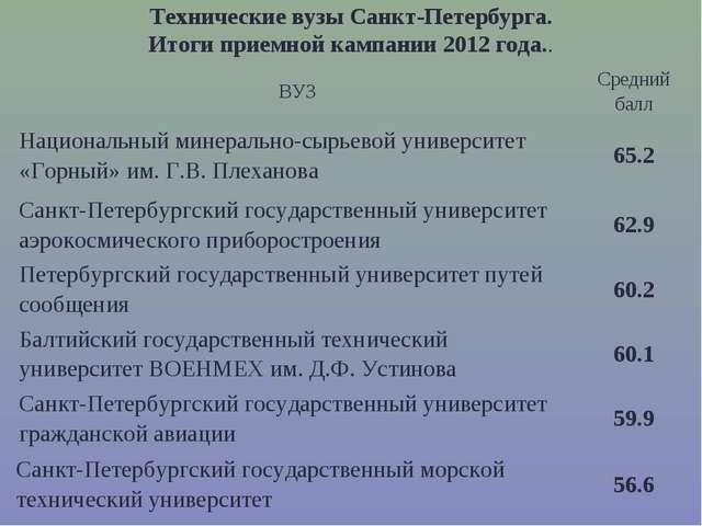 Технические вузы Санкт-Петербурга. Итоги приемной кампании 2012 года.. ВУЗСр...
