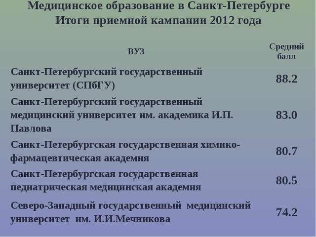 Медицинское образование в Санкт-Петербурге Итоги приемной кампании 2012 года...