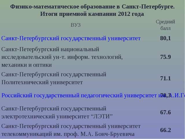 Физико-математическое образование в Санкт-Петербурге. Итоги приемной кампании...
