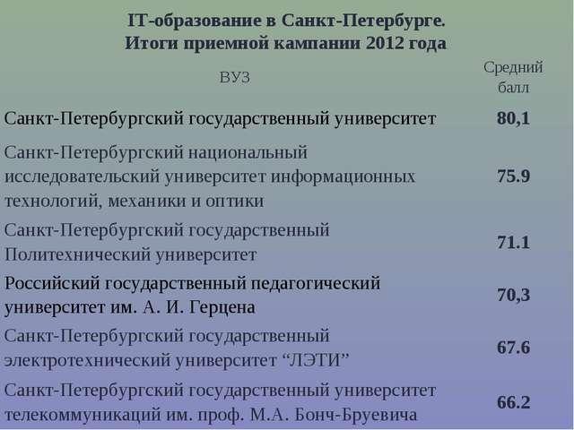 IT-образование в Санкт-Петербурге. Итоги приемной кампании 2012 года. ВУЗСре...