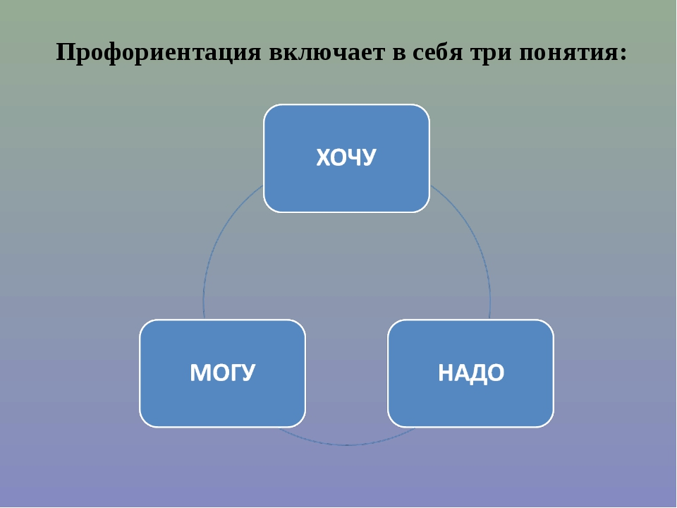 Профориентация включает в себя три понятия: