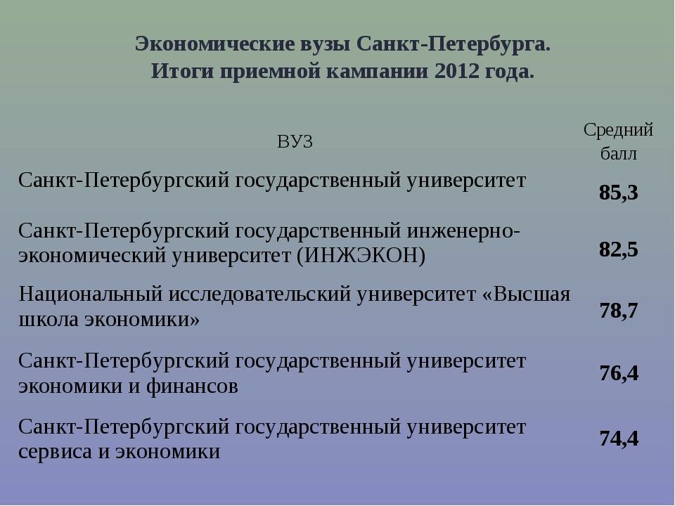 Экономические вузы Санкт-Петербурга. Итоги приемной кампании 2012 года. ВУЗС...