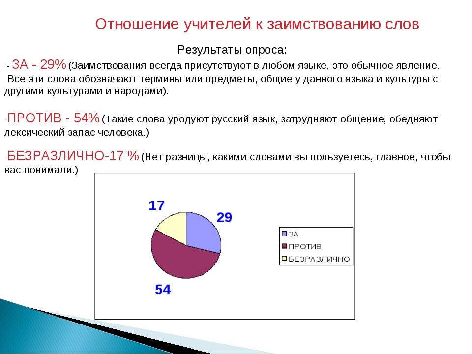 Отношение учителей к заимствованию слов Результаты опроса: - ЗА - 29% (Заимс...