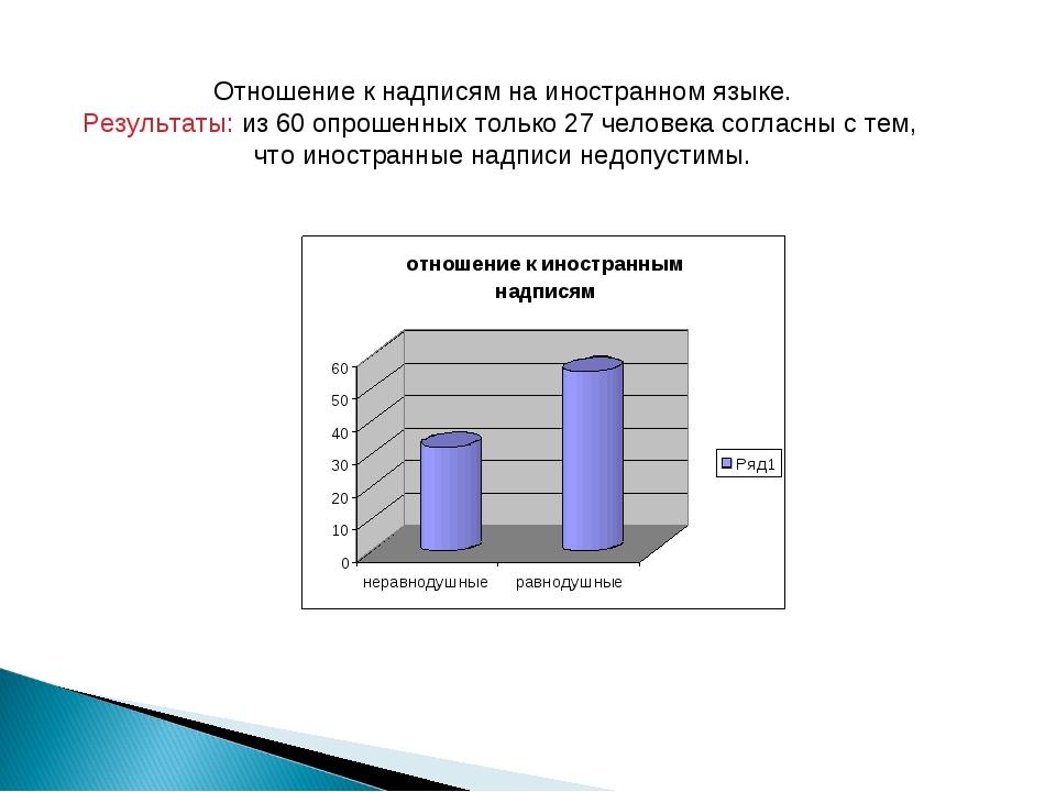 Отношение к надписям на иностранном языке. Результаты: из 60 опрошенных тольк...