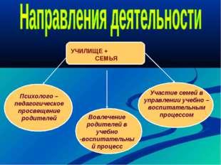 УЧИЛИЩЕ + СЕМЬЯ Психолого – педагогическое просвещение родителей Вовлечение р