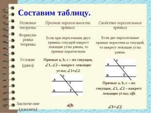 Составим таблицу. Если при пересечении двух прямых секущей накрест лежащие уг
