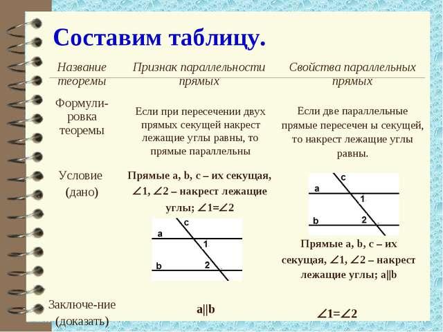 Составим таблицу. Если при пересечении двух прямых секущей накрест лежащие уг...