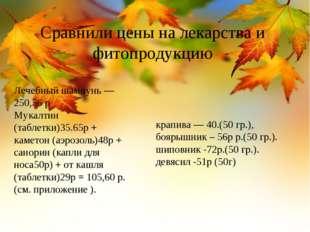 Сравнили цены на лекарства и фитопродукцию Лечебный шампунь — 250,56 р Мукалт