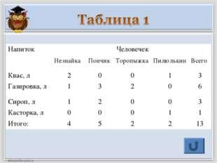 НапитокЧеловечек НезнайкаПончикТоропыжкаПилюлькинВсего Квас, л200