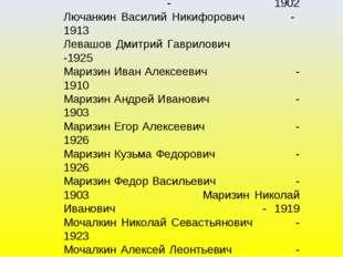 Лемаев Дмитрий Максимович - 1924 Лемаев Иван Максимович - 1919 Лемаев Тимофей
