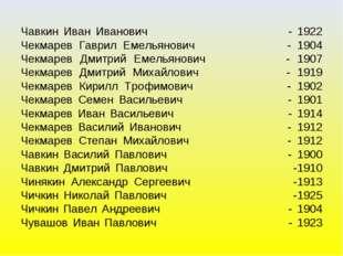 Чавкин Иван Иванович - 1922 Чекмарев Гаврил Емельянович - 1904 Чекмарев Дмитр