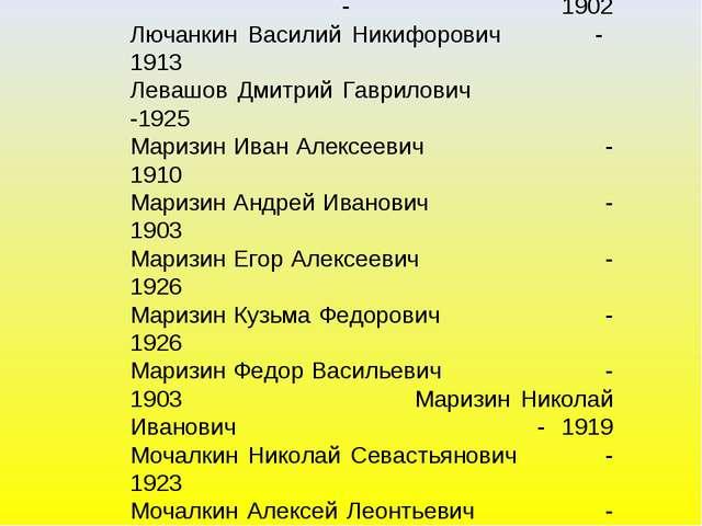 Лемаев Дмитрий Максимович - 1924 Лемаев Иван Максимович - 1919 Лемаев Тимофей...