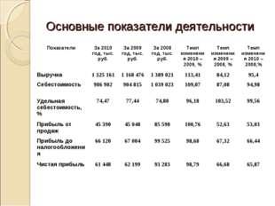 Основные показатели деятельности ПоказателиЗа 2010 год, тыс. руб.За 2009 го