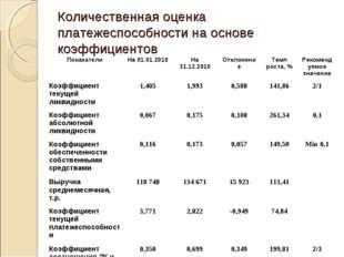 Количественная оценка платежеспособности на основе коэффициентов ПоказателиН