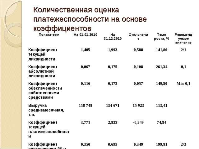 Количественная оценка платежеспособности на основе коэффициентов ПоказателиН...