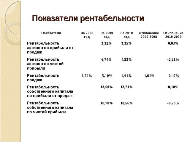 Показатели рентабельности ПоказателиЗа 2008 годЗа 2009 годЗа 2010 годОткл...