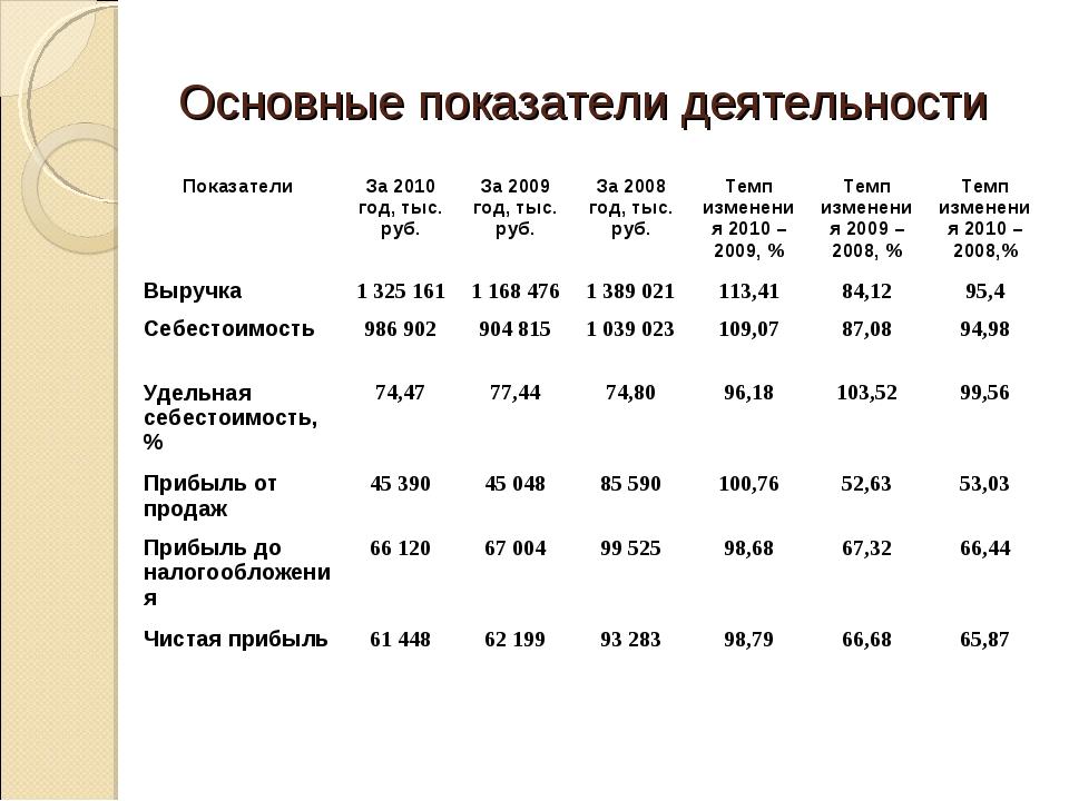 Основные показатели деятельности ПоказателиЗа 2010 год, тыс. руб.За 2009 го...