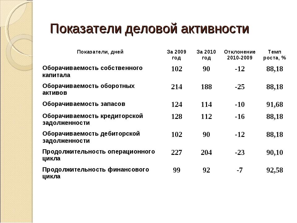 Показатели деловой активности Показатели, днейЗа 2009 годЗа 2010 годОтклон...