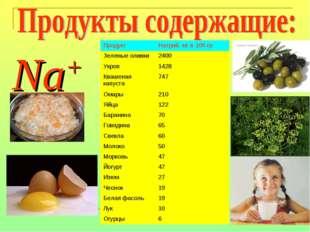 Na+ ПродуктНатрий, мг в 100 гр Зеленые оливки2400 Укроп 1428 Квашеная капу