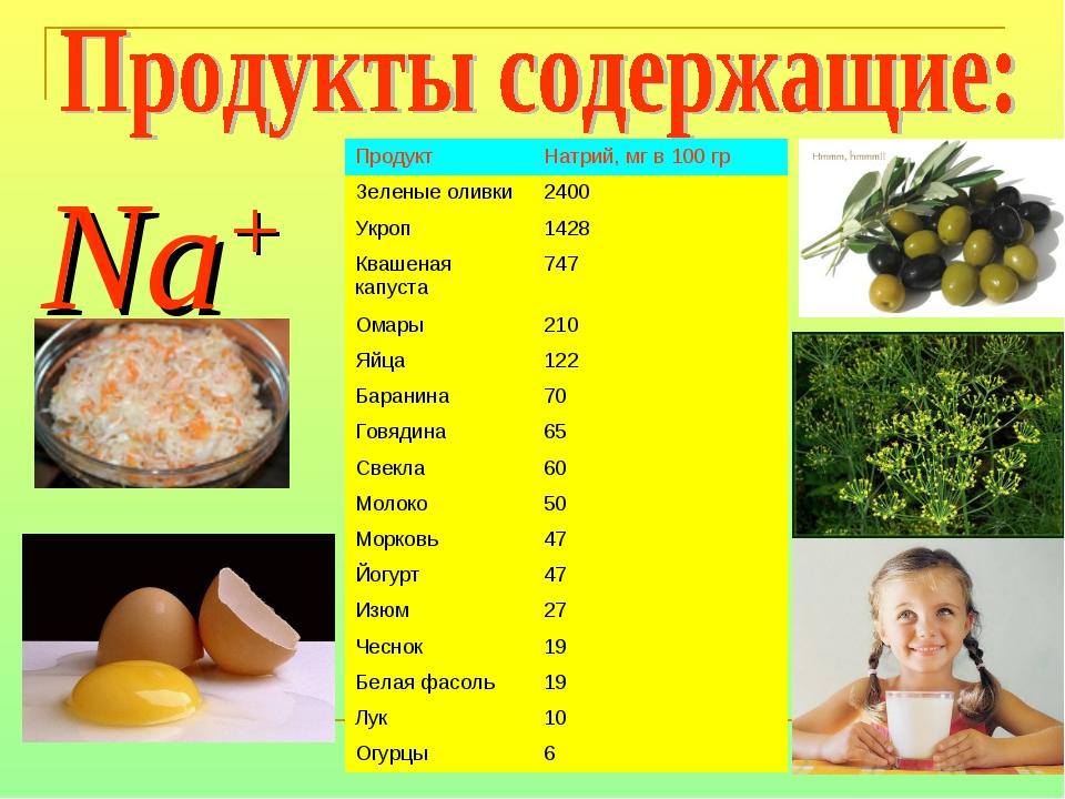 Na+ ПродуктНатрий, мг в 100 гр Зеленые оливки2400 Укроп 1428 Квашеная капу...