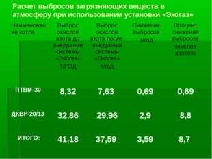 Расчет выбросов загрязняющих веществ в атмосферу при использовании установки