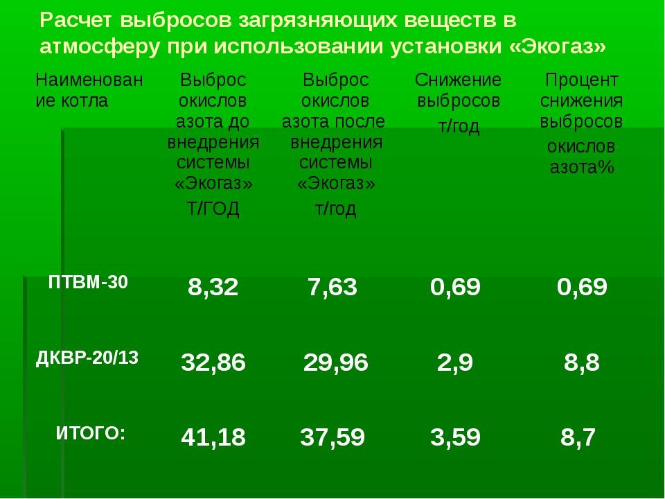 Расчет выбросов загрязняющих веществ в атмосферу при использовании установки...