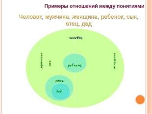 Примеры отношений между понятиями Человек, мужчина, женщина, ребенок, сын, от