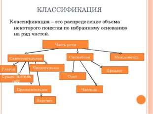 КЛАССИФИКАЦИЯ Классификация – это распределение объема некоторого понятия по