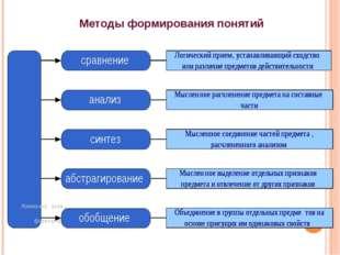 Методы формирования понятий