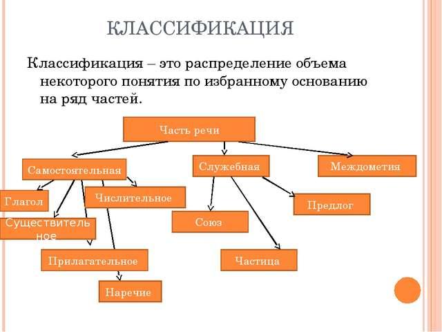 КЛАССИФИКАЦИЯ Классификация – это распределение объема некоторого понятия по...