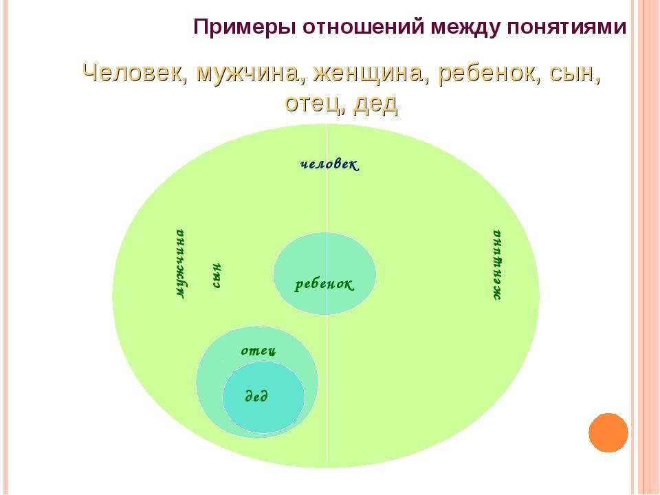 Примеры отношений между понятиями Человек, мужчина, женщина, ребенок, сын, от...