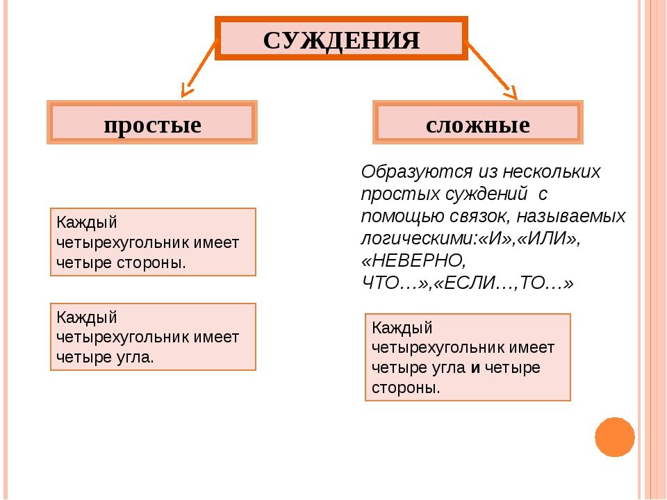 СУЖДЕНИЯ простые сложные Каждый четырехугольник имеет четыре угла. Каждый чет...