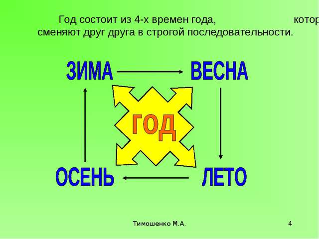 Тимошенко М.А. * Год состоит из 4-х времен года, которые сменяют друг друга в...