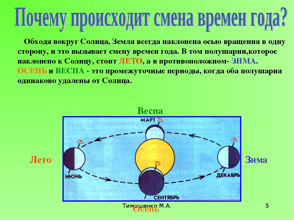 Тимошенко М.А. * Обходя вокруг Солнца, Земля всегда наклонена осью вращения в...
