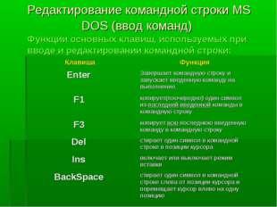 Редактирование командной строки MS DOS (ввод команд) Функции основных клавиш