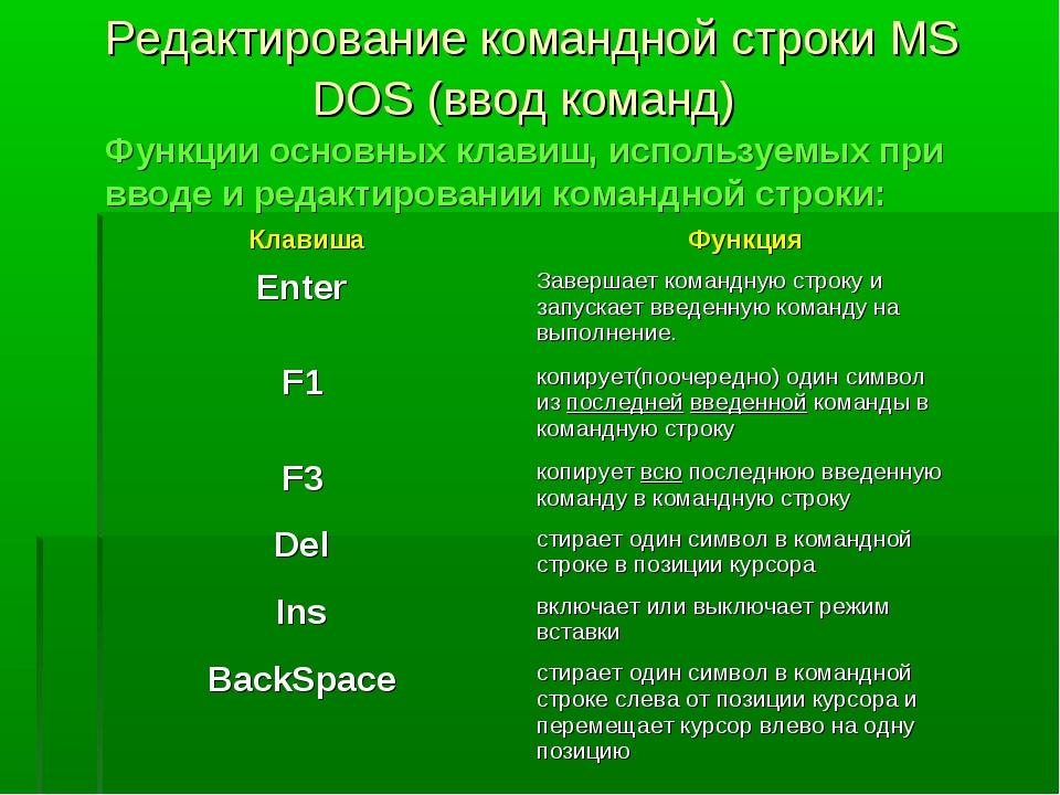 Редактирование командной строки MS DOS (ввод команд) Функции основных клавиш...