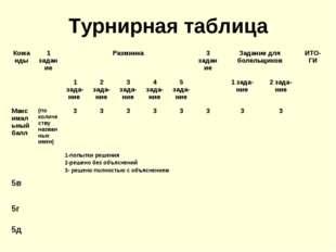 Турнирная таблица Команды1 заданиеРазминка3 заданиеЗадание для болельщико