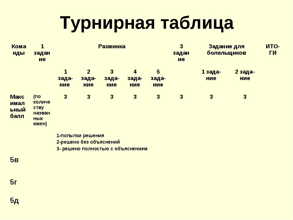 Турнирная таблица Команды1 заданиеРазминка3 заданиеЗадание для болельщико...