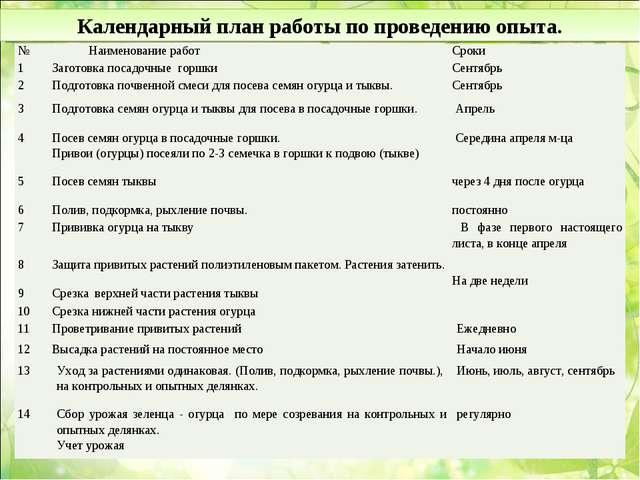 Календарный план работы по проведению опыта. № Наименование работСроки 1За...