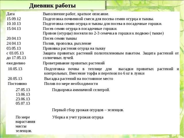 Дневник работы ДатаВыполнение работ, краткое описание. 15.09.12Подготовка п...