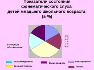 Показатели состояния фонематического слуха детей младшего школьного возраста