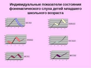 Индивидуальные показатели состояния фонематического слуха детей младшего школ
