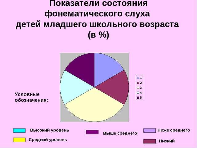 Показатели состояния фонематического слуха детей младшего школьного возраста...