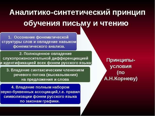 Аналитико-синтетический принцип обучения письму и чтению Осознание фонематиче...