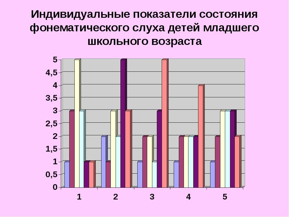 Индивидуальные показатели состояния фонематического слуха детей младшего школ...
