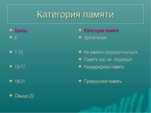 Категория памяти Баллы 6 7-12 13-17 18-21 Свыше 22 Категория памяти Зрительна