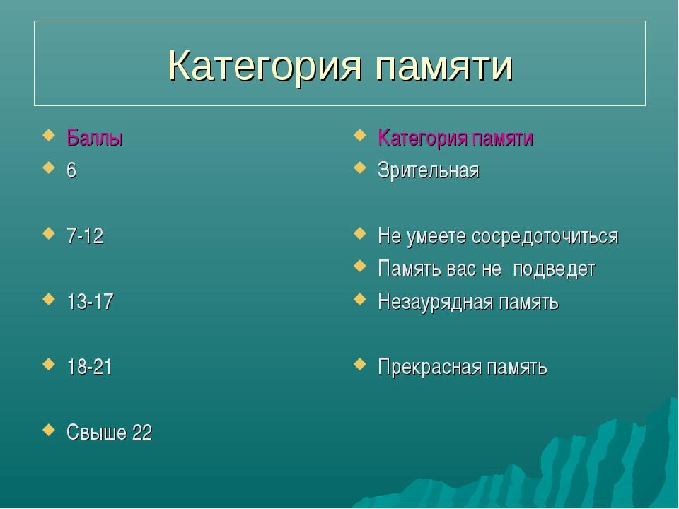 Категория памяти Баллы 6 7-12 13-17 18-21 Свыше 22 Категория памяти Зрительна...