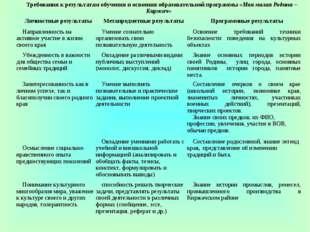 Требования к результатам обучения и освоения образовательной программы «Моя м